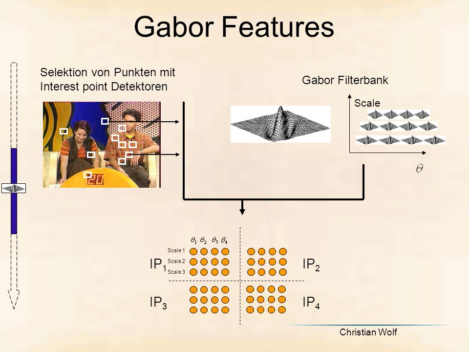 Christian Wolf Gabor Features Selektion von Punkten mit Interest point Detektoren IP 2 Scale 1 Scale 2 Scale 3 IP 1 IP 3 IP 4 Scale Gabor Filterbank