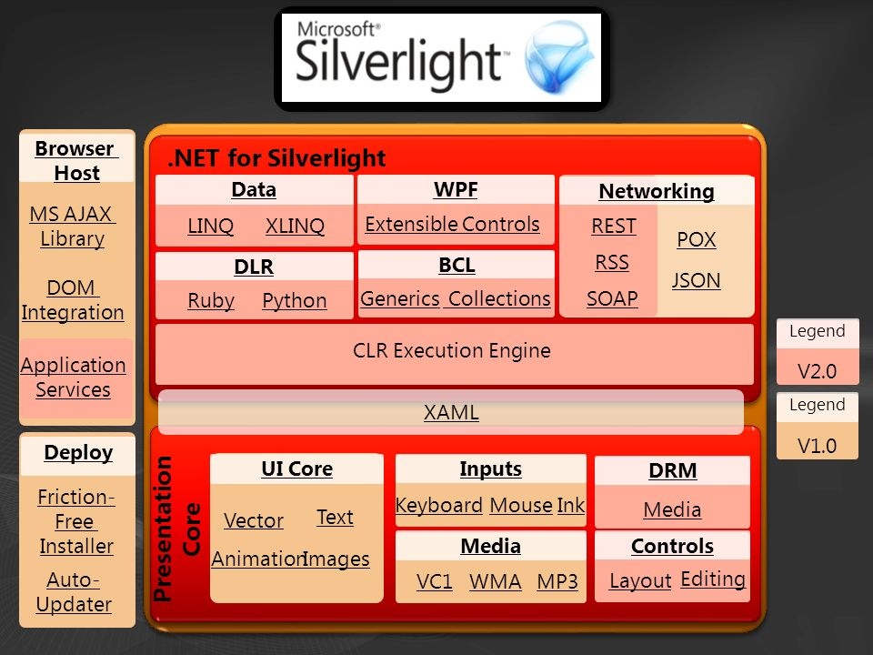Legend V2.0 Legend V1.0.NET for Silverlight XAML Presentation Core Networking JSON REST POX RSS Data LINQXLINQ DLR RubyPython WPF Extensible Controls BCL Generics Collections Inputs Keyboard MouseInk Media VC1 WMAMP3 Browser Host MS AJAX Library DOM Integration UI Core Images Vector Text Animation DRM Media Controls Layout Editing CLR Execution Engine Deploy Friction- Free Installer Auto- Updater Application Services SOAP