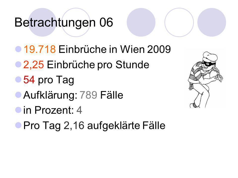 Betrachtungen 06 19.718 Einbrüche in Wien 2009 2,25 Einbrüche pro Stunde 54 pro Tag Aufklärung: 789 Fälle in Prozent: 4 Pro Tag 2,16 aufgeklärte Fälle