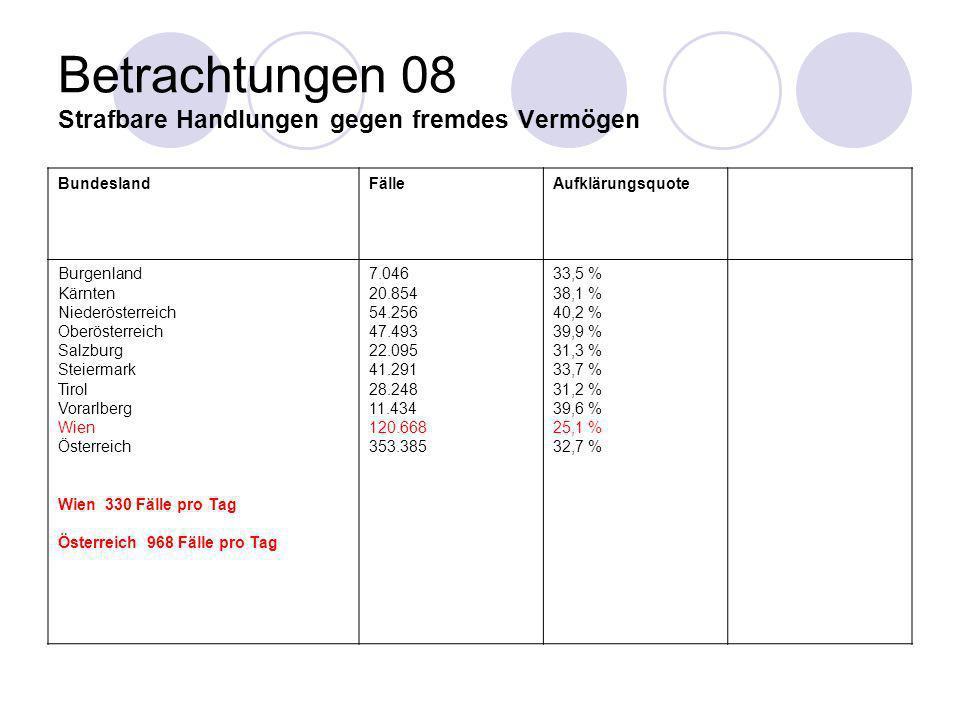 Betrachtungen 08 Strafbare Handlungen gegen fremdes Vermögen BundeslandFälleAufklärungsquote Burgenland Kärnten Niederösterreich Oberösterreich Salzbu