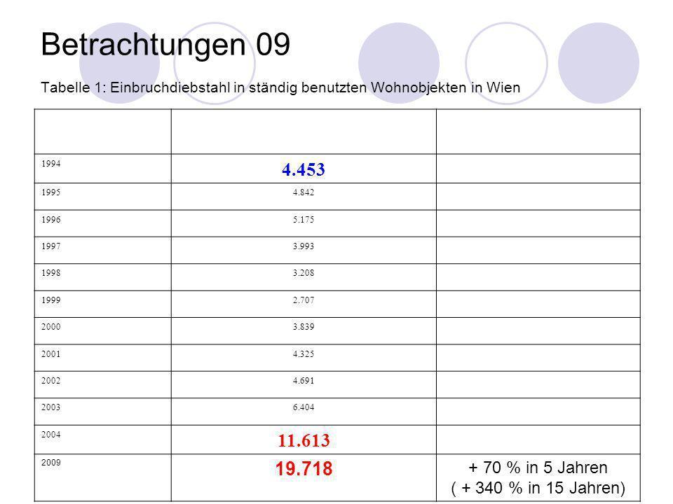 Betrachtungen 09 Tabelle 1: Einbruchdiebstahl in ständig benutzten Wohnobjekten in Wien 1994 4.453 19954.842 19965.175 19973.993 19983.208 19992.707 2
