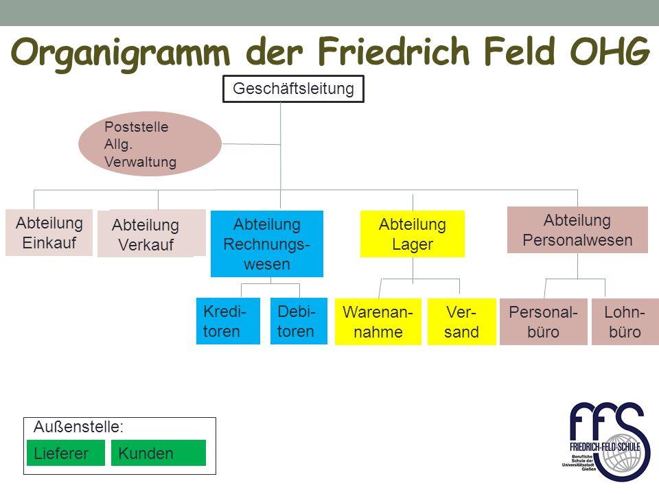 Beschaffung – im Überblick Lieferer Bürobedarfgroßhandlung Friedrich Feld OHG Anfrage Angebot Bestellung Auftragsbestätigung Lieferschein Rechnung Überweisung