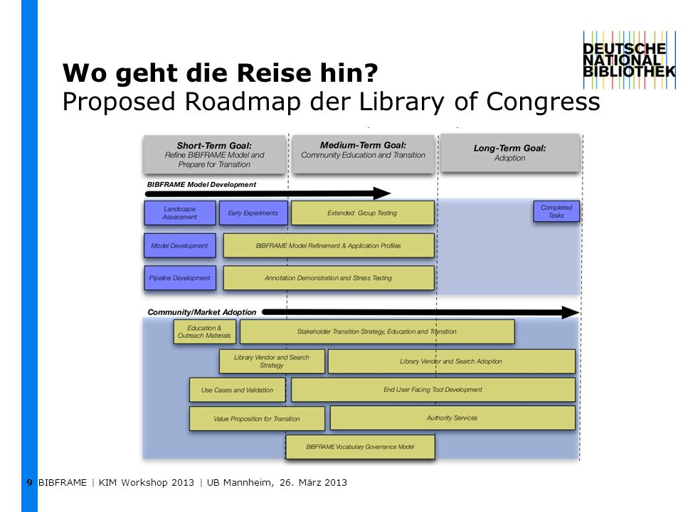 BIBFRAME | KIM Workshop 2013 | UB Mannheim, 26. März 2013 9 Wo geht die Reise hin? Proposed Roadmap der Library of Congress