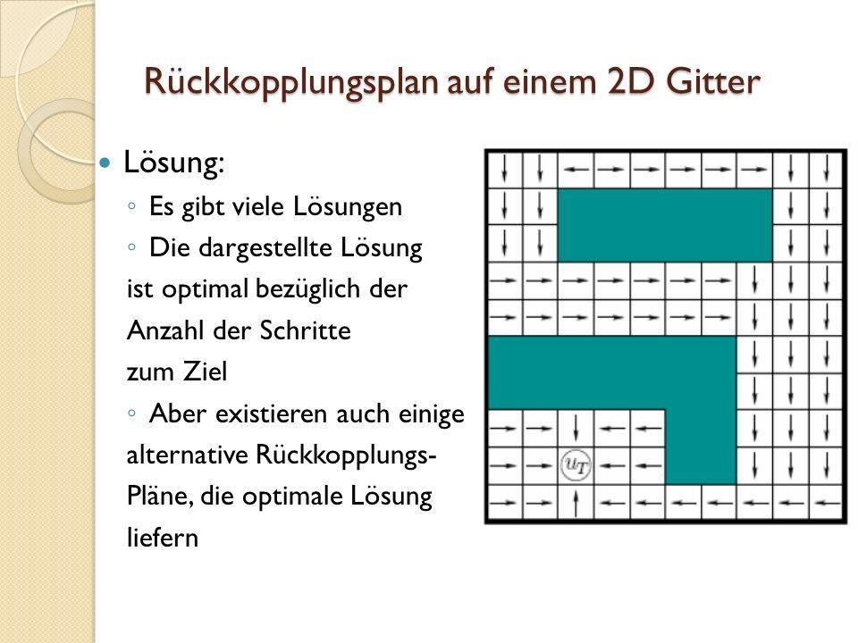 Rückkopplungsplan auf einem 2D Gitter Lösung: Es gibt viele Lösungen Die dargestellte Lösung ist optimal bezüglich der Anzahl der Schritte zum Ziel Ab