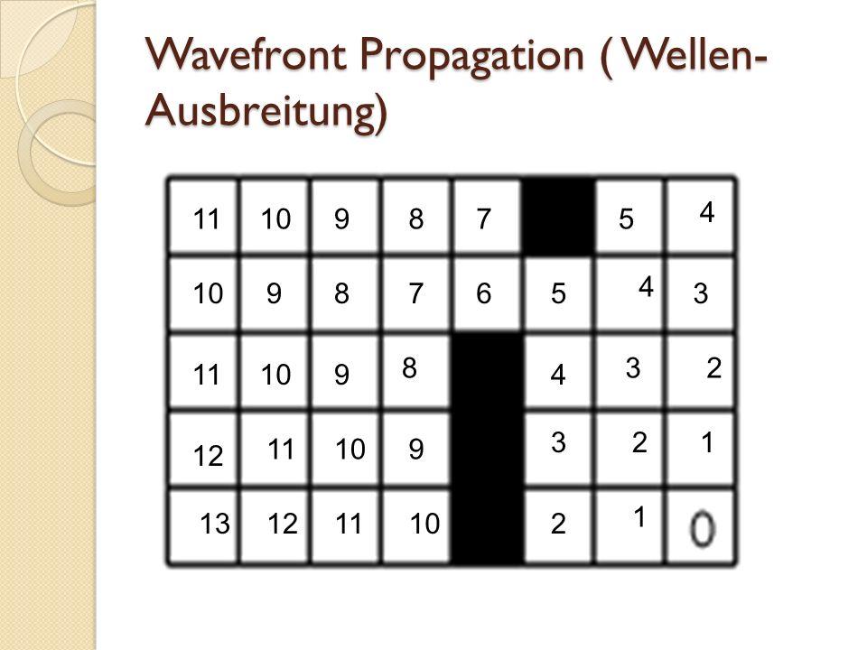 Wavefront Propagation ( Wellen- Ausbreitung) 1 1 2 2 2 3 3 3 4 4 4 5 56 7 7 8 8 8 9 9 9 9 1011 10 1110 11 12 13