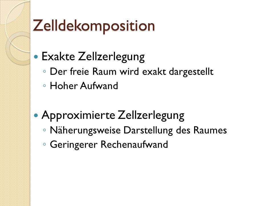 Zelldekomposition Exakte Zellzerlegung Der freie Raum wird exakt dargestellt Hoher Aufwand Approximierte Zellzerlegung Näherungsweise Darstellung des