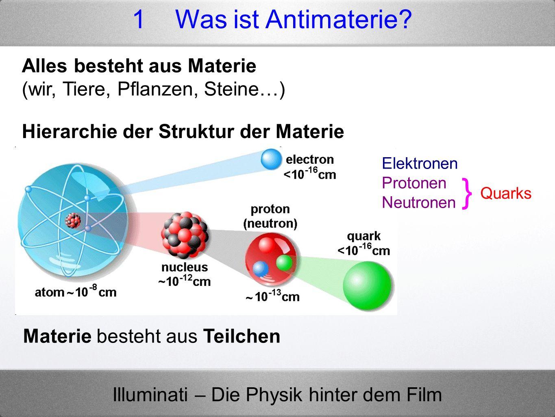 Illuminati – Die Physik hinter dem Film Anti-Teilchen haben dieselbe Masse, aber gegensätzliche Ladung TeilchenAnti-Teilchen Name Elektrische Ladung in e Masse in GeV*] Elektrische Ladung in e Name Elektron- 10,0005+ 1Positron Proton+ 10,938- 1Antiproton Neutron00,9410Antineutron 1 Was ist Antimaterie?
