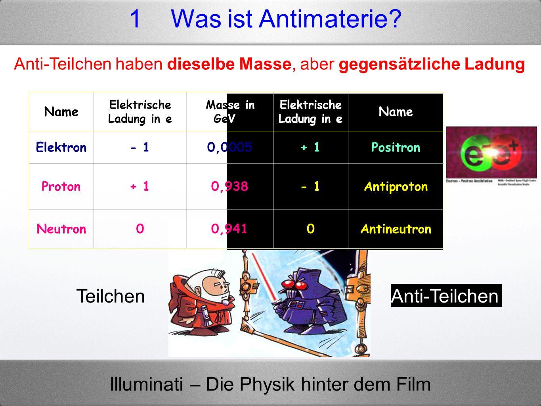 Illuminati – Die Physik hinter dem Film Anti-Teilchen haben dieselbe Masse, aber gegensätzliche Ladung TeilchenAnti-Teilchen Name Elektrische Ladung i