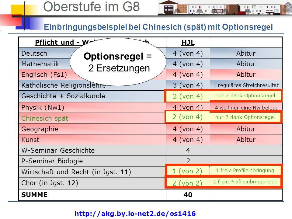 http://akg.by.lo-net2.de/os1416 Pflicht und - WahlpflichtbereichHJL Deutsch4 (von 4)Abitur Mathematik4 (von 4)Abitur Englisch (Fs1)4 (von 4)Abitur Kat