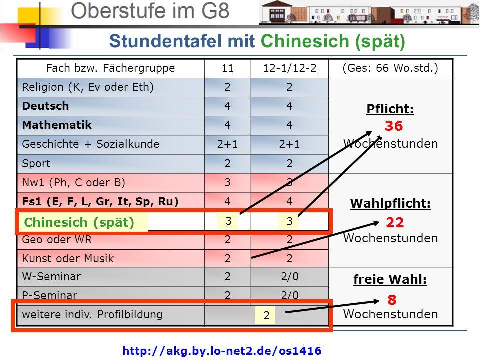 http://akg.by.lo-net2.de/os1416 Einbringung in die Abiturnote Wenn Chinesich (spät) als Abiturprüfungsfach gewählt wird, müssen alle 4 Halbjahresleistungen eingebracht werden (d.