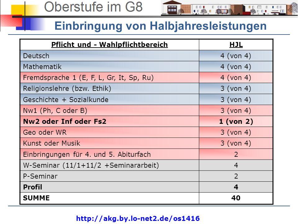 http://akg.by.lo-net2.de/os1416 Pflicht und - WahlpflichtbereichHJL Deutsch4 (von 4) Mathematik4 (von 4) Fremdsprache 1 (E, F, L, Gr, It, Sp, Ru)4 (vo