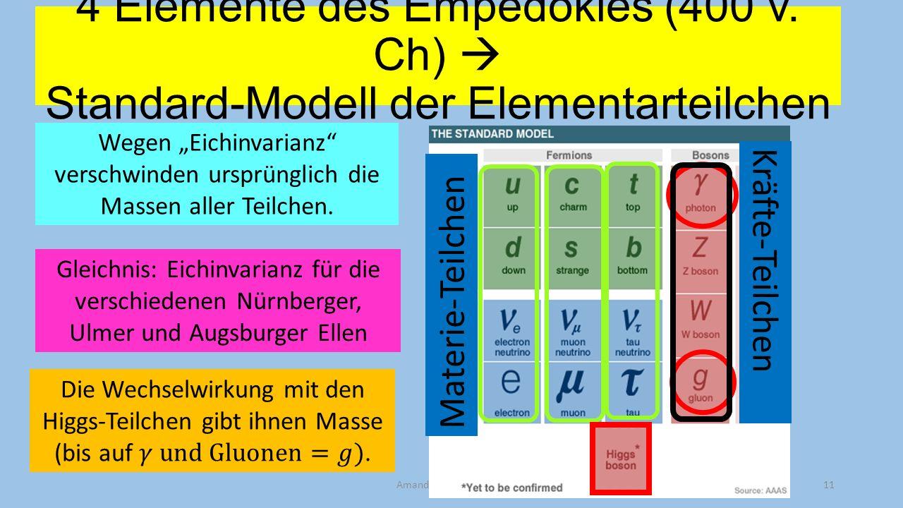 4 Elemente des Empedokles (400 v. Ch) Standard-Modell der Elementarteilchen Amand Fäßler, Tübingen11 Materie-Teilchen Kräfte-Teilchen Wegen Eichinvari