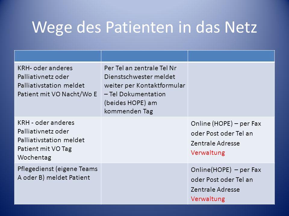 Wege des Patienten in das Netz KRH- oder anderes Palliativnetz oder Palliativstation meldet Patient mit VO Nacht/Wo E Per Tel an zentrale Tel Nr Diens