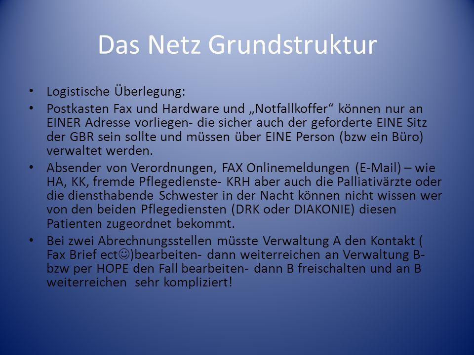 Das Netz Grundstruktur Logistische Überlegung: Postkasten Fax und Hardware und Notfallkoffer können nur an EINER Adresse vorliegen- die sicher auch de