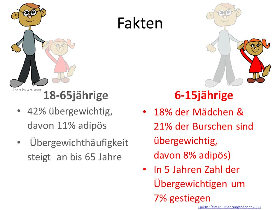 42% übergewichtig, davon 11% adipös Übergewichthäufigkeit steigt an bis 65 Jahre Fakten 18-65jährige 18% der Mädchen & 21% der Burschen sind übergewic