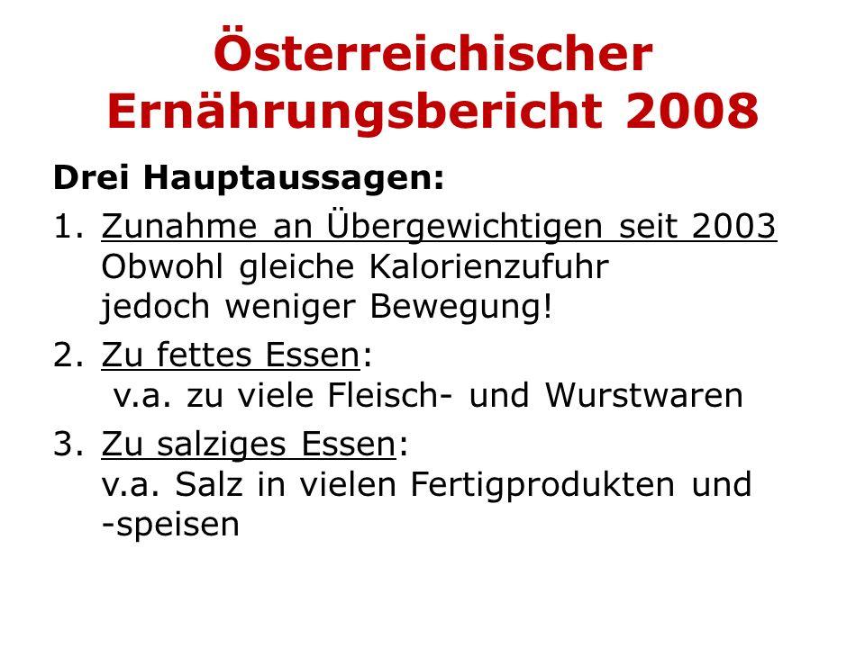 Österreichischer Ernährungsbericht 2008 Drei Hauptaussagen: 1.Zunahme an Übergewichtigen seit 2003 Obwohl gleiche Kalorienzufuhr jedoch weniger Bewegu