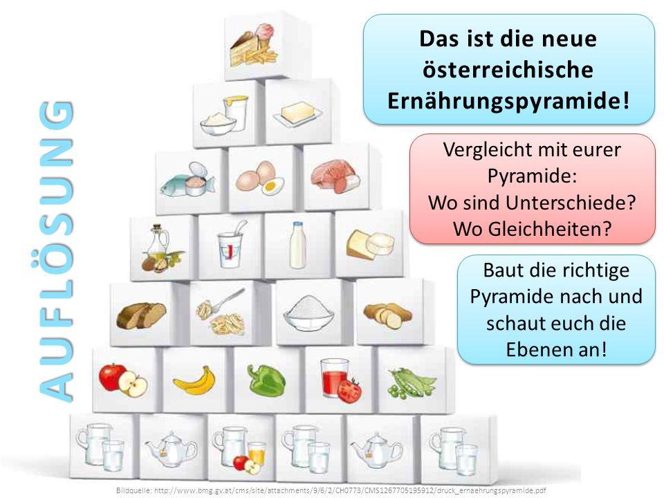 Bildquelle: http://www.bmg.gv.at/cms/site/attachments/9/6/2/CH0773/CMS1267705195912/druck_ernaehrungspyramide.pdf Das ist die neue österreichische Ern