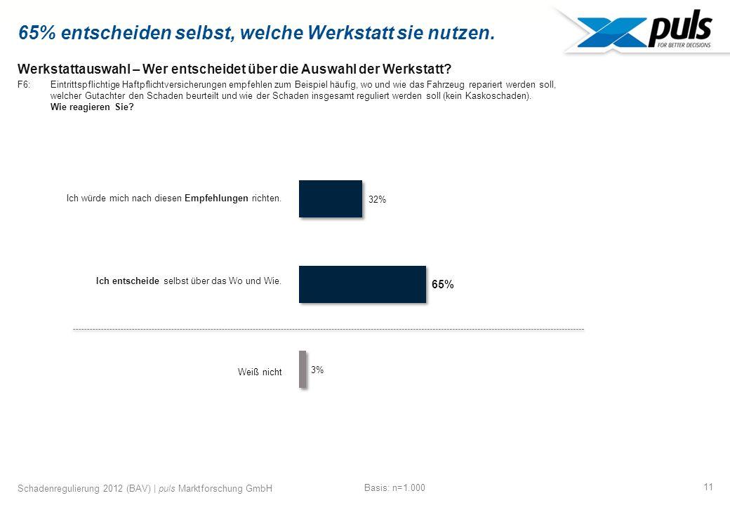 11 Schadenregulierung 2012 (BAV) | puls Marktforschung GmbH Werkstattauswahl – Wer entscheidet über die Auswahl der Werkstatt.