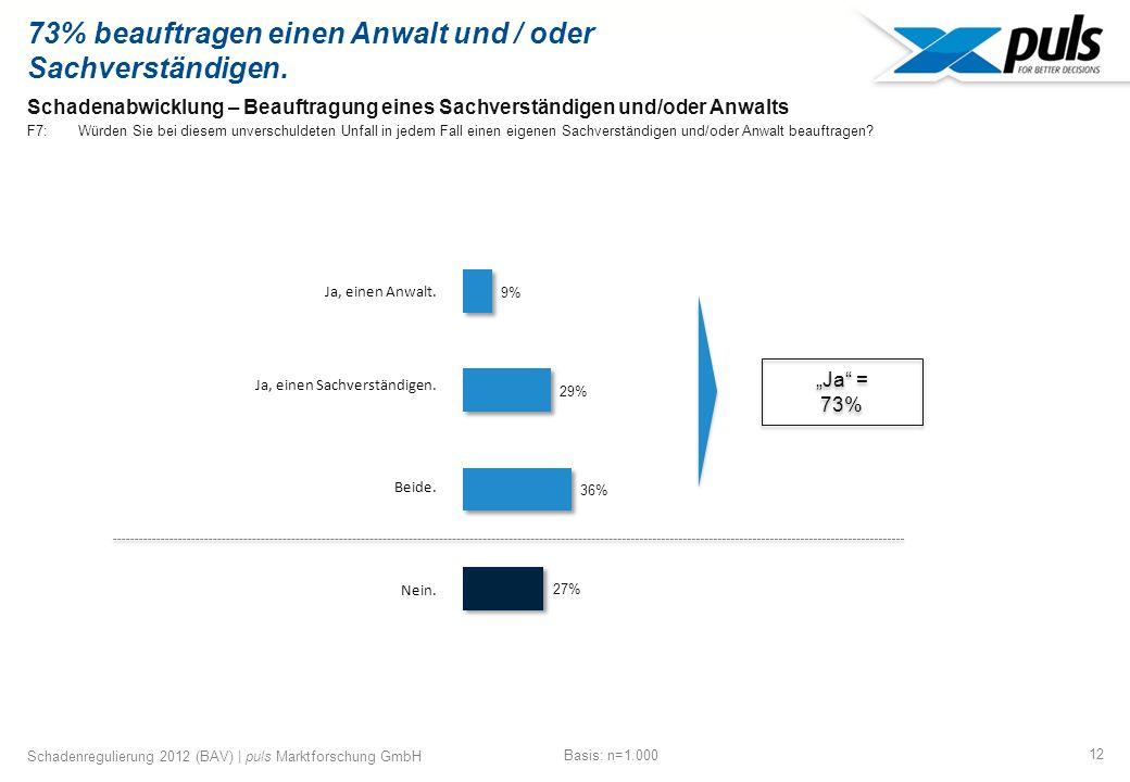 12 Schadenregulierung 2012 (BAV) | puls Marktforschung GmbH Schadenabwicklung – Beauftragung eines Sachverständigen und/oder Anwalts F7: Würden Sie bei diesem unverschuldeten Unfall in jedem Fall einen eigenen Sachverständigen und/oder Anwalt beauftragen.