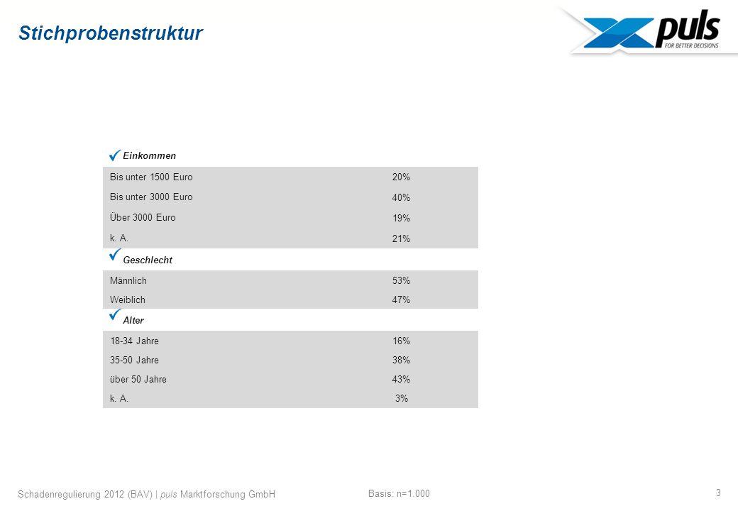 3 Schadenregulierung 2012 (BAV) | puls Marktforschung GmbH Stichprobenstruktur Einkommen Bis unter 1500 Euro 20% Bis unter 3000 Euro 40% Über 3000 Euro 19% k.