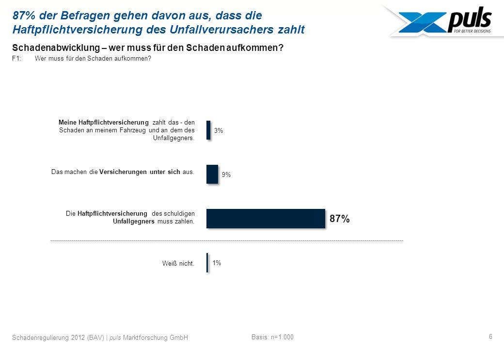 7 Schadenregulierung 2012 (BAV) | puls Marktforschung GmbH Schadenabwicklung – direkte Kosten F2: Welche der nachfolgend aufgeführten Rechte haben Sie.