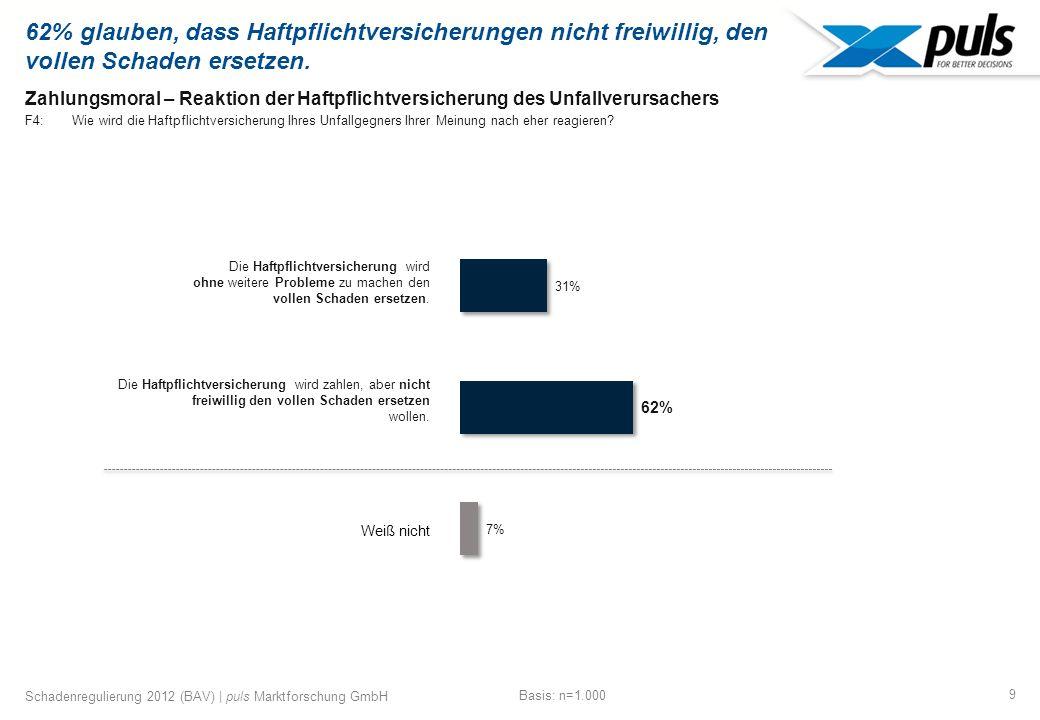 9 Schadenregulierung 2012 (BAV) | puls Marktforschung GmbH Zahlungsmoral – Reaktion der Haftpflichtversicherung des Unfallverursachers F4: Wie wird die Haftpflichtversicherung Ihres Unfallgegners Ihrer Meinung nach eher reagieren.