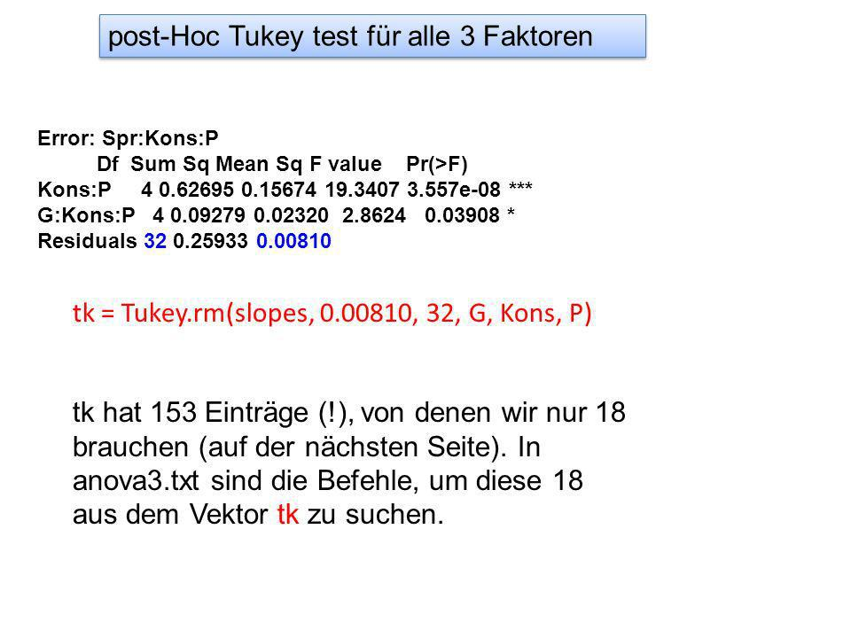 post-Hoc Tukey test für alle 3 Faktoren Error: Spr:Kons:P Df Sum Sq Mean Sq F value Pr(>F) Kons:P 4 0.62695 0.15674 19.3407 3.557e-08 *** G:Kons:P 4 0.09279 0.02320 2.8624 0.03908 * Residuals 32 0.25933 0.00810 tk = Tukey.rm(slopes, 0.00810, 32, G, Kons, P) tk hat 153 Einträge (!), von denen wir nur 18 brauchen (auf der nächsten Seite).