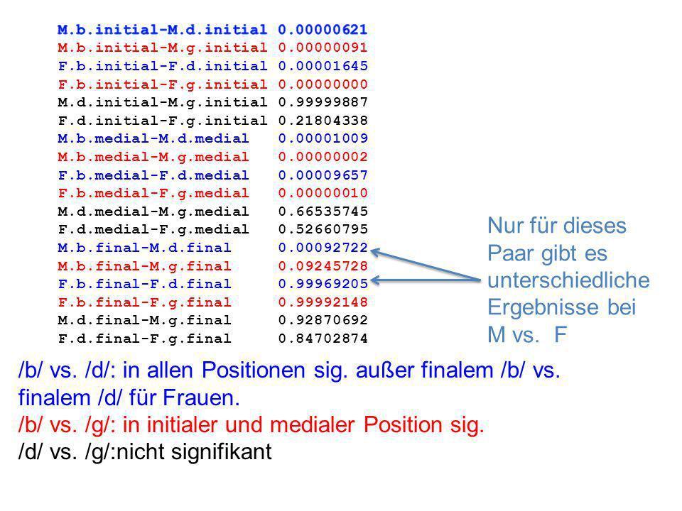 /b/ vs. /d/: in allen Positionen sig. außer finalem /b/ vs.