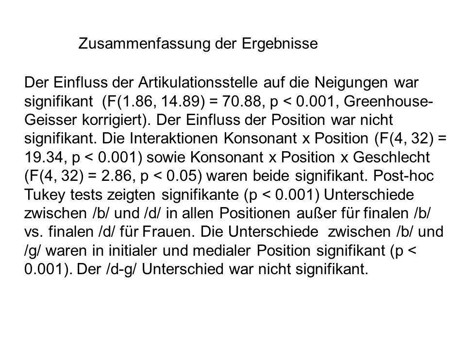 Zusammenfassung der Ergebnisse Der Einfluss der Artikulationsstelle auf die Neigungen war signifikant (F(1.86, 14.89) = 70.88, p < 0.001, Greenhouse- Geisser korrigiert).