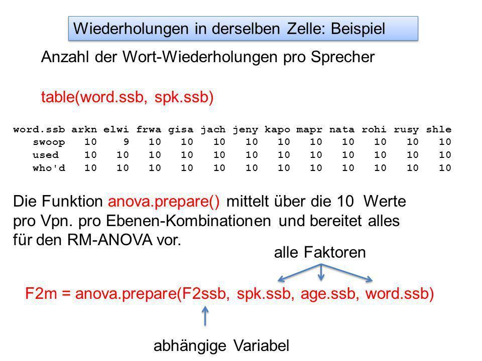 table(word.ssb, spk.ssb) word.ssb arkn elwi frwa gisa jach jeny kapo mapr nata rohi rusy shle swoop 10 9 10 10 10 10 10 10 10 10 10 10 used 10 10 10 10 10 10 10 10 10 10 10 10 who d 10 10 10 10 10 10 10 10 10 10 10 10 Anzahl der Wort-Wiederholungen pro Sprecher Wiederholungen in derselben Zelle: Beispiel Die Funktion anova.prepare() mittelt über die 10 Werte pro Vpn.