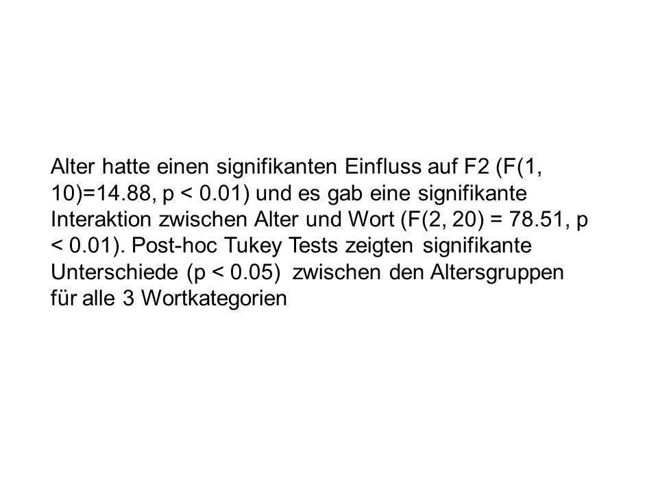Alter hatte einen signifikanten Einfluss auf F2 (F(1, 10)=14.88, p < 0.01) und es gab eine signifikante Interaktion zwischen Alter und Wort (F(2, 20) = 78.51, p < 0.01).