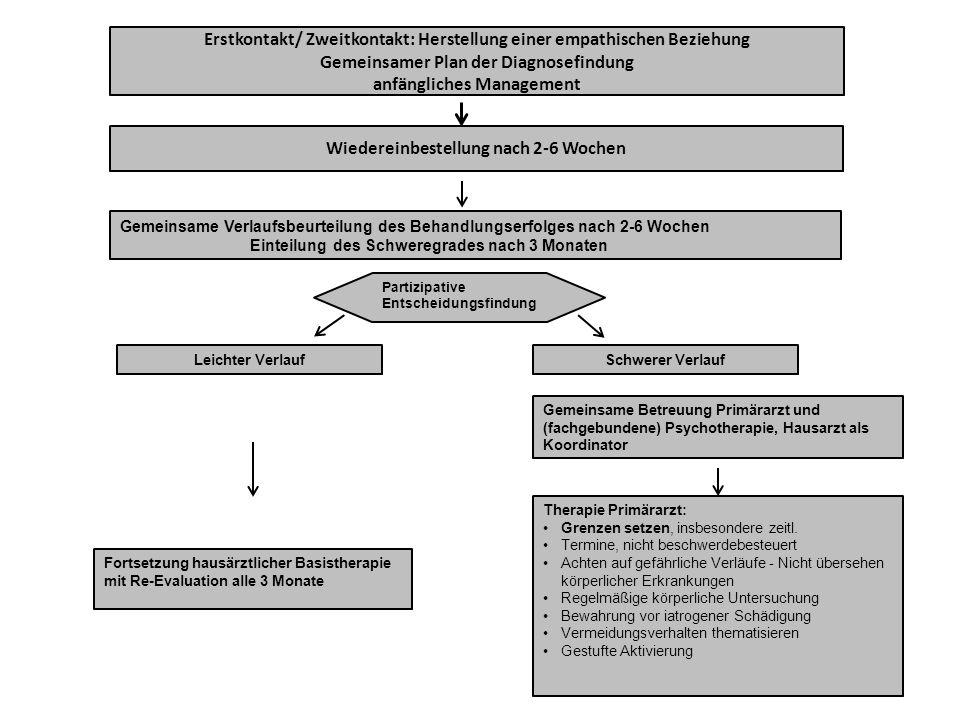 Gemeinsame Verlaufsbeurteilung des Behandlungserfolges nach 2-6 Wochen Einteilung des Schweregrades nach 3 Monaten Fortsetzung hausärztlicher Basisthe