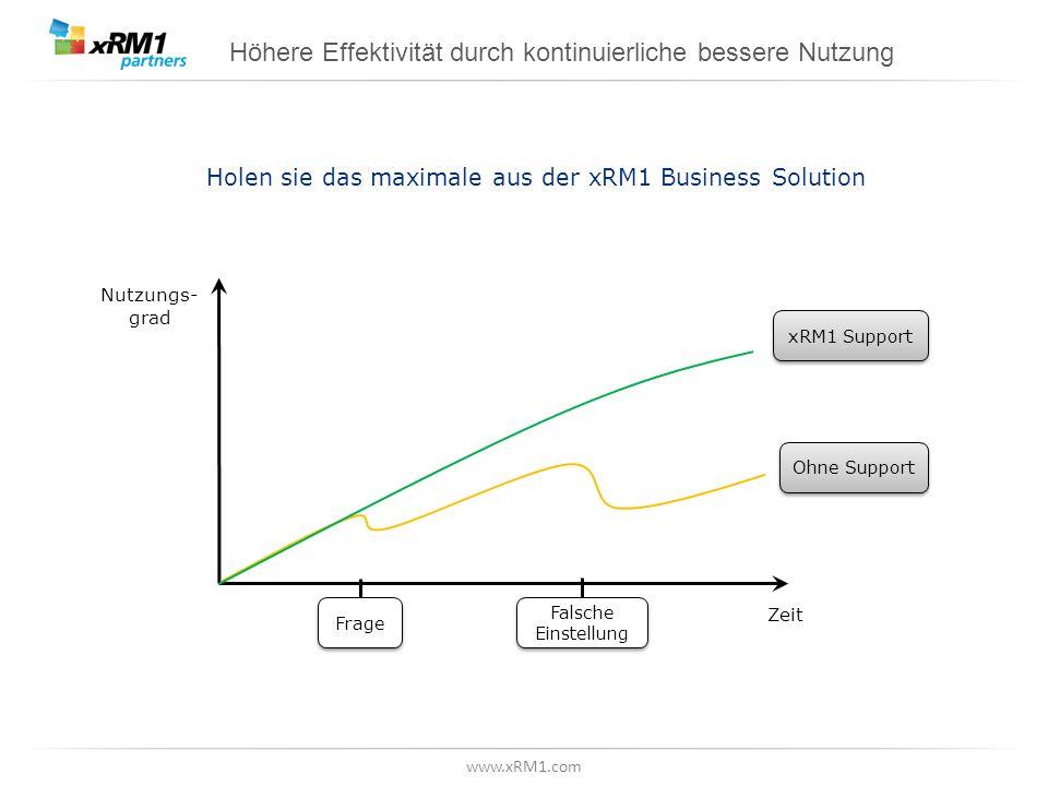 www.xRM1.com Höhere Effektivität durch kontinuierliche bessere Nutzung Nutzungs- grad Zeit xRM1 Support Ohne Support Frage Falsche Einstellung Holen s