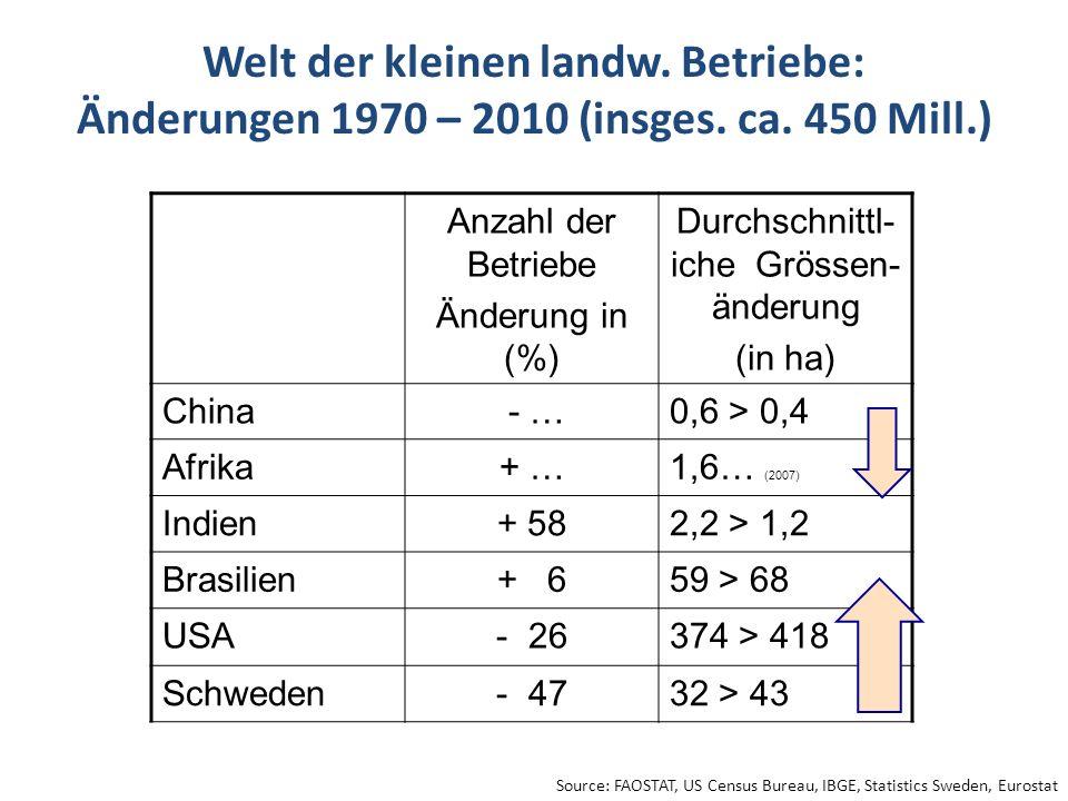 Welt der kleinen landw. Betriebe: Änderungen 1970 – 2010 (insges. ca. 450 Mill.) Anzahl der Betriebe Änderung in (%) Durchschnittl- iche Grössen- ände