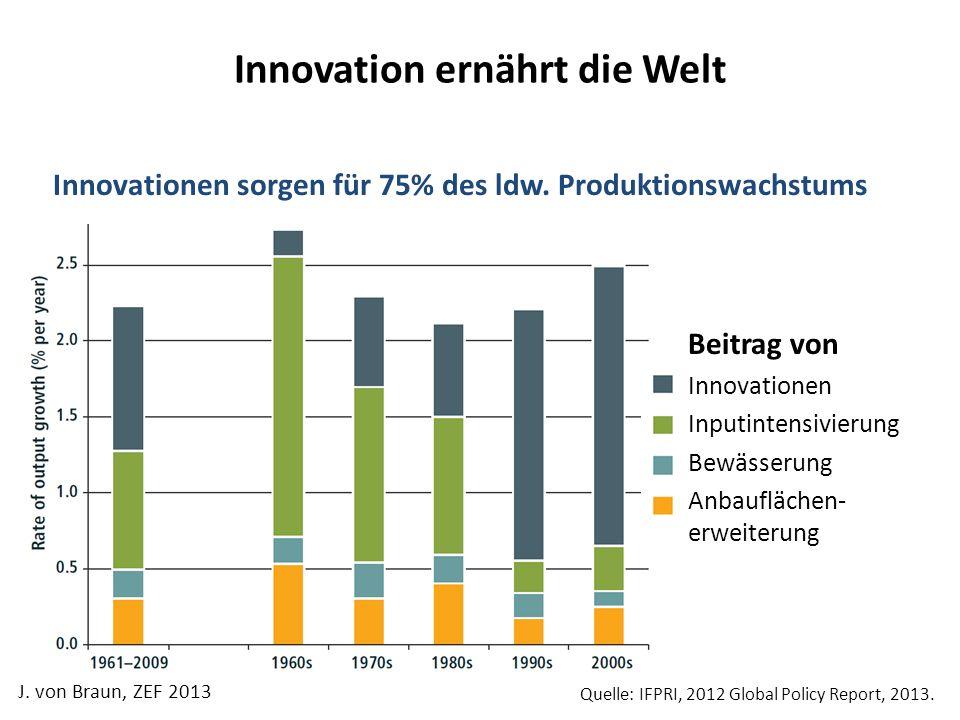 Innovation ernährt die Welt Quelle: IFPRI, 2012 Global Policy Report, 2013. Innovationen sorgen für 75% des ldw. Produktionswachstums Beitrag von Inno