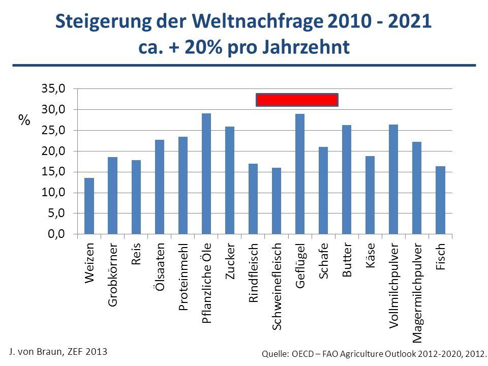 Steigerung der Weltnachfrage 2010 - 2021 ca. + 20% pro Jahrzehnt J. von Braun, ZEF 2013 Quelle: OECD – FAO Agriculture Outlook 2012-2020, 2012. %