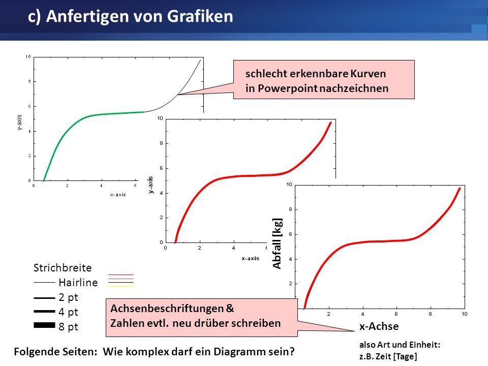c) Anfertigen von Grafiken Strichbreite Hairline 2 pt 4 pt 8 pt schlecht erkennbare Kurven in Powerpoint nachzeichnen Folgende Seiten: Wie komplex dar