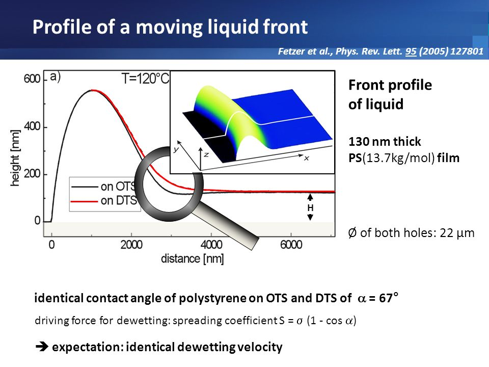 Profile of a moving liquid front Front profile of liquid 130 nm thick PS(13.7kg/mol) film Ø of both holes: 22 µm driving force for dewetting: spreadin