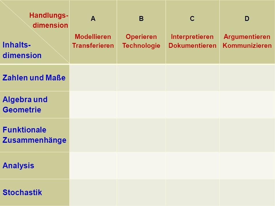 Handlungs- dimension Inhalts- dimension A Modellieren Transferieren B Operieren Technologie C Interpretieren Dokumentieren D Argumentieren Kommunizieren Zahlen und Maße Algebra und Geometrie Funktionale Zusammenhänge Analysis Stochastik