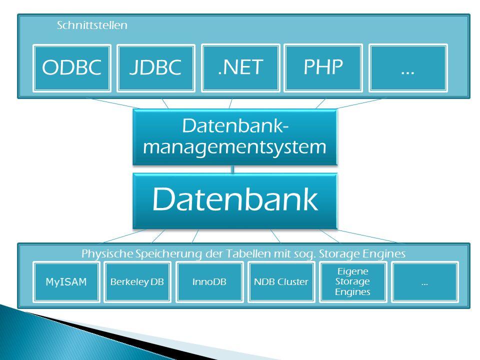 Schnittstellen ODBCJDBC PHP.NET… Datenbank- managementsystem Datenbank Physische Speicherung der Tabellen mit sog. Storage Engines MyISAM Berkeley DB