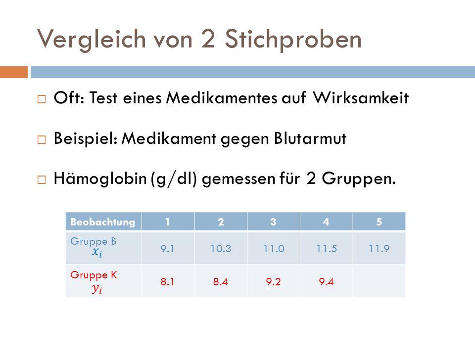 Vergleich von 2 Stichproben Oft: Test eines Medikamentes auf Wirksamkeit Beispiel: Medikament gegen Blutarmut Hämoglobin (g/dl) gemessen für 2 Gruppen