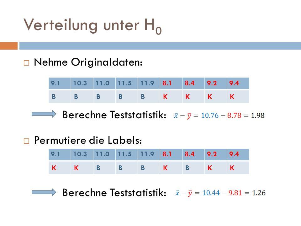 Verteilung unter H 0 Nehme Originaldaten: Berechne Teststatistik: Permutiere die Labels: Berechne Teststatistik: 9.110.311.011.511.98.18.49.29.4 BBBBB