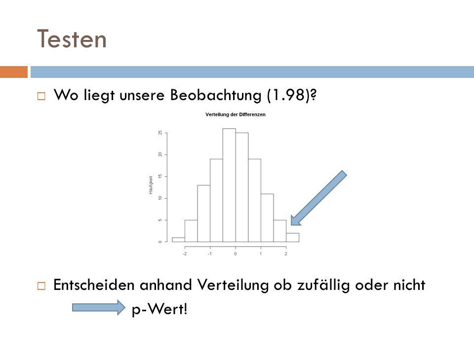 Testen Wo liegt unsere Beobachtung (1.98)? Entscheiden anhand Verteilung ob zufällig oder nicht p-Wert!