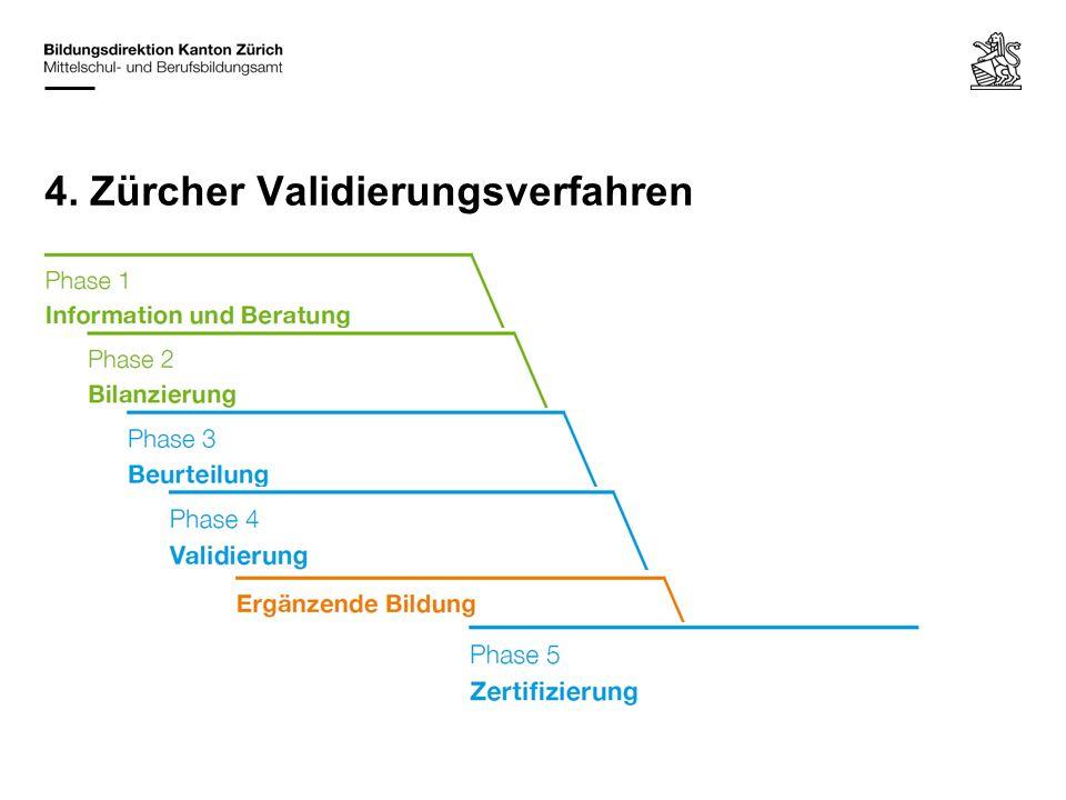 – Wo: Kompetenzenbilanz Kanton Zürich (Eingangsportal) – Ziel: Sie wissen Bescheid über das Validierungsverfahren und können die nächsten Schritte planen.