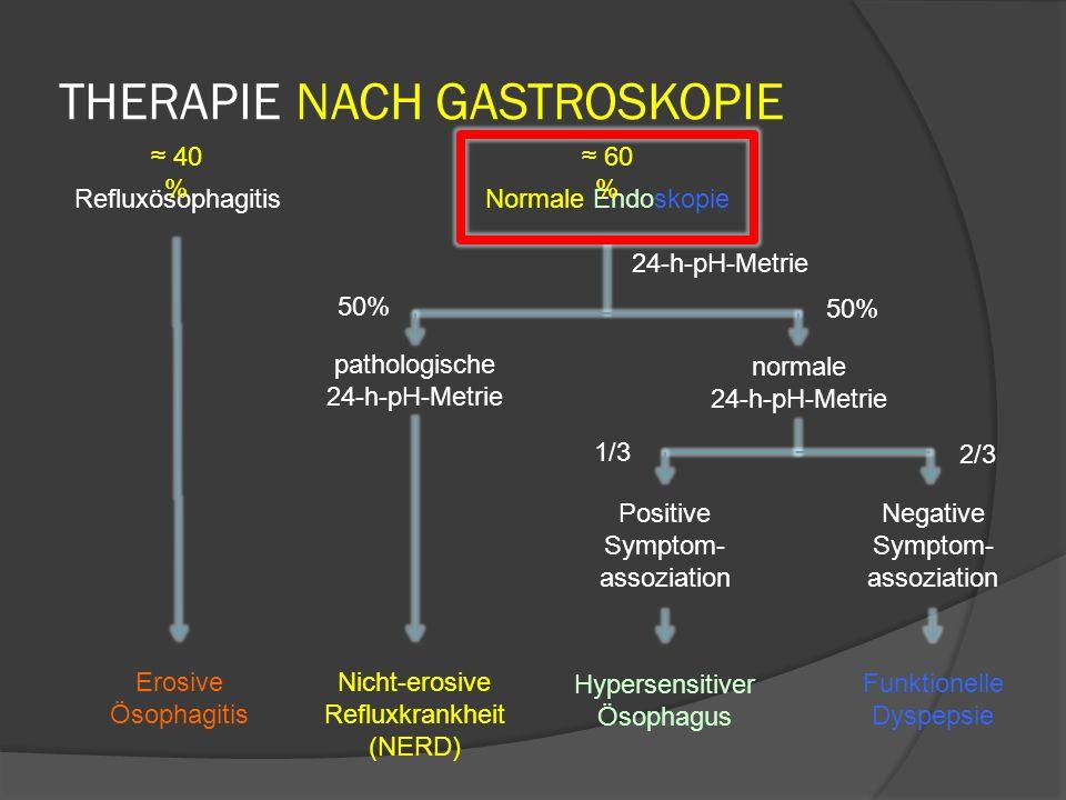 THERAPIE NACH GASTROSKOPIE pathologische 24-h-pH-Metrie normale 24-h-pH-Metrie Positive Symptom- assoziation Negative Symptom- assoziation Nicht-erosive Refluxkrankheit (NERD) Hypersensitiver Ösophagus Funktionelle Dyspepsie Normale EndoskopieRefluxösophagitis Erosive Ösophagitis 24-h-pH-Metrie 60 % 40 % 50% 1/3 2/3