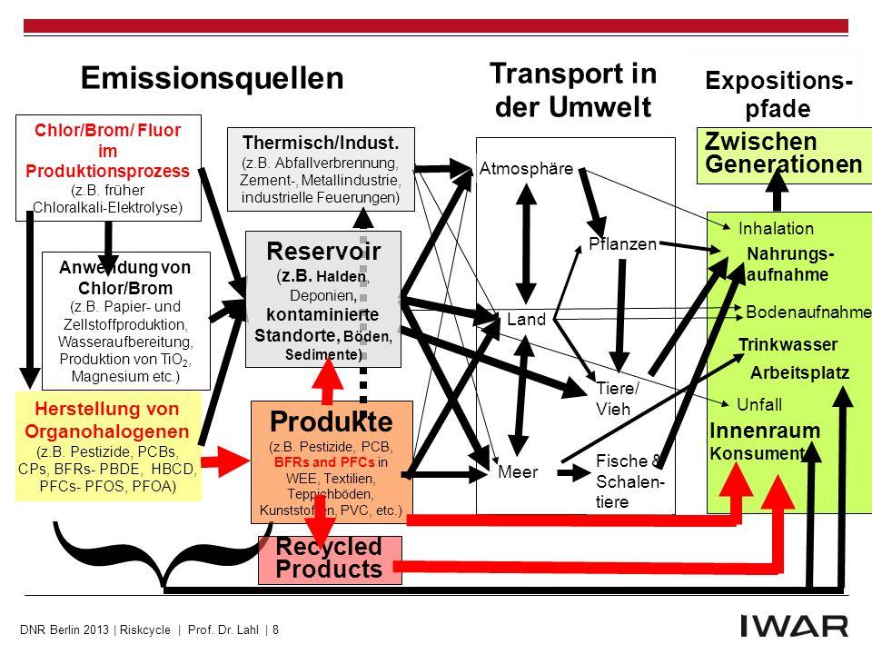 Materialfluss OctaBDE/DecaBDE enthaltende Produkte/Artikel und Recyclingkreisläufe UNEP 2010; modified from Alcock et al.