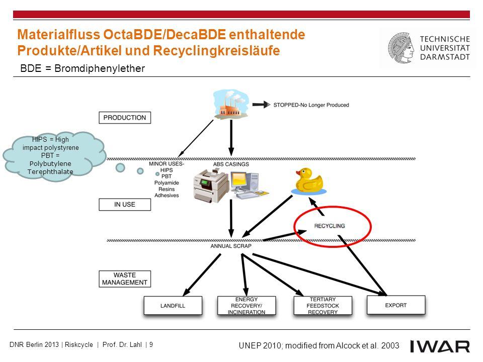 Source: Risk and Policy Analysts (2004); Fricke & Lahl, UWSF 17, 36 – 49 (2005) Geschätzter Verbrauch von PFOS- Verbindungen in der EU PFOS & PFOS- Vorläufer DNR Berlin 2013 | Riskcycle | Prof.