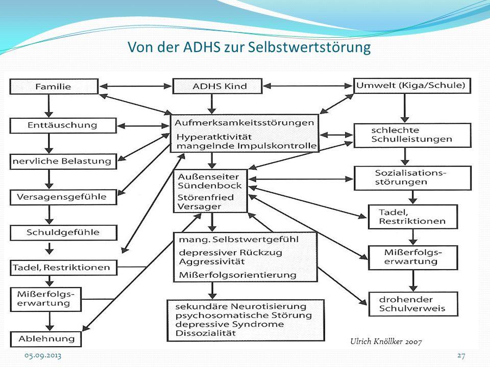 Von der ADHS zur Selbstwertstörung Ulrich Knöllker 2007 05.09.201327