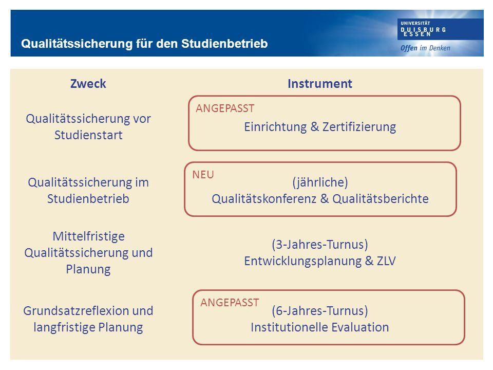 ZweckInstrument Qualitätssicherung vor Studienstart Einrichtung & Zertifizierung Qualitätssicherung im Studienbetrieb (jährliche) Qualitätskonferenz &