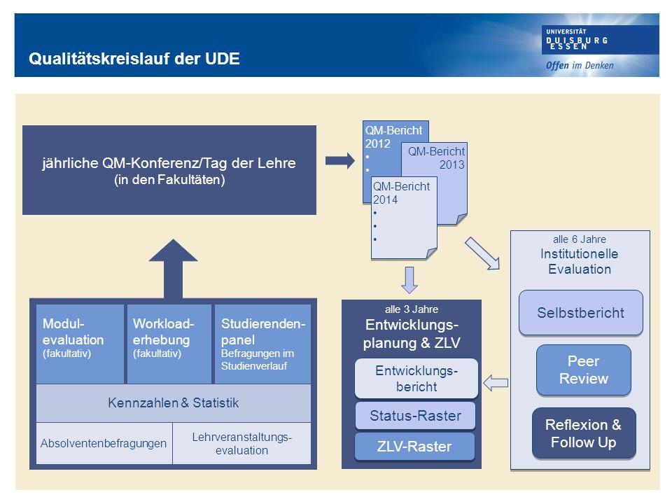 jährliche QM-Konferenz/Tag der Lehre (in den Fakultäten) QM-Bericht 2012 QM-Bericht 2012 QM-Bericht 2013 QM-Bericht 2013 QM-Bericht 2014 QM-Bericht 20